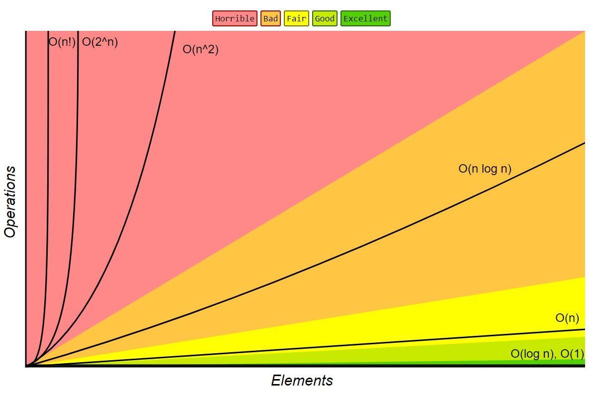 Biểu đồ tăng theo thời gian và đánh giá mức độ